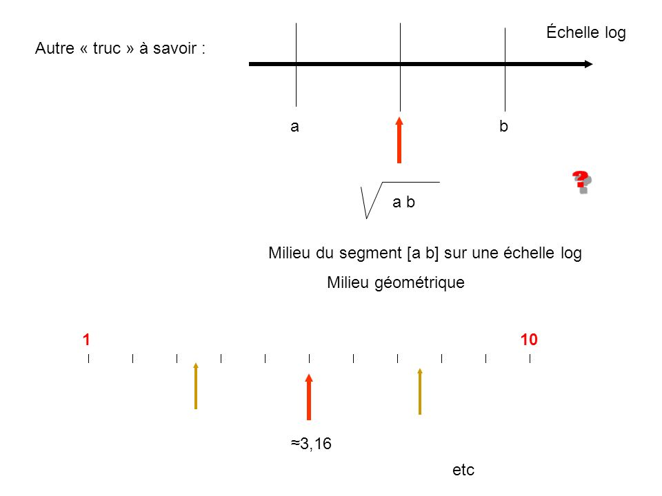Milieu du segment [a b] sur une échelle log